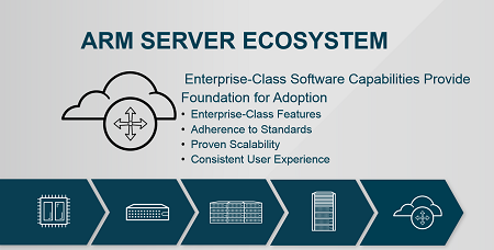 ARM Ecosystem Hyperscale Graphic