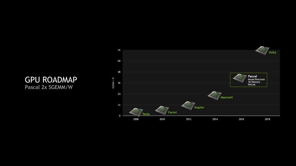 NVIDIA-Pascal-GPU_GTC_Performance-Per-Watt-1200x675